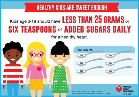 A graphic representing the American Heart Association recommendation for sugar and kids.
