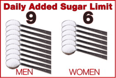 A graphic representing the daily added sugar limit for men and for women.