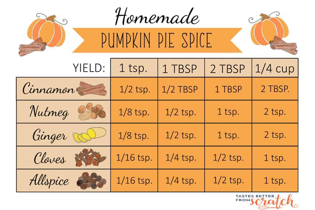 A table graphic showing the amount of spices needed to make various amounts of Pumpkin Pie Spice, including 1 teaspoon, 1 Tablespoon, 2 Tablespoons, and 1/4 cup.